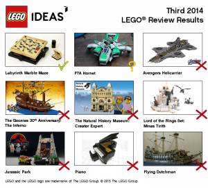 May Third 2015 LEGO Ideas Review Results - Labyrinth Marbel Maze