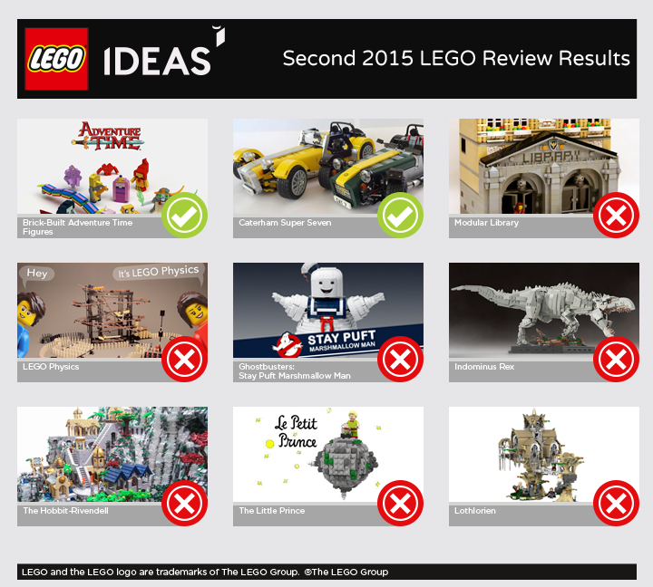 Second 2015 LEGO Review Results - Ideas