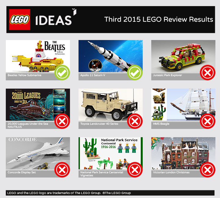 Third 2015 LEGO Ideas Review Results